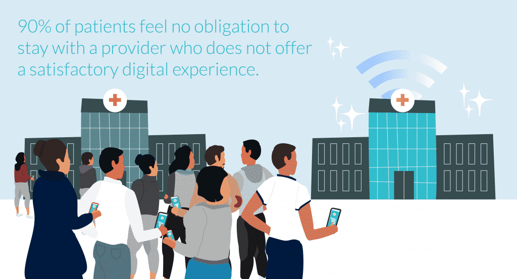 90% of patients feel no obligation to stay with a provider who does not offer digital tools