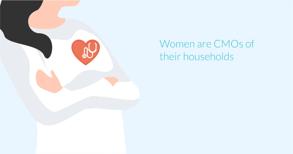 Women are CMOs of their households