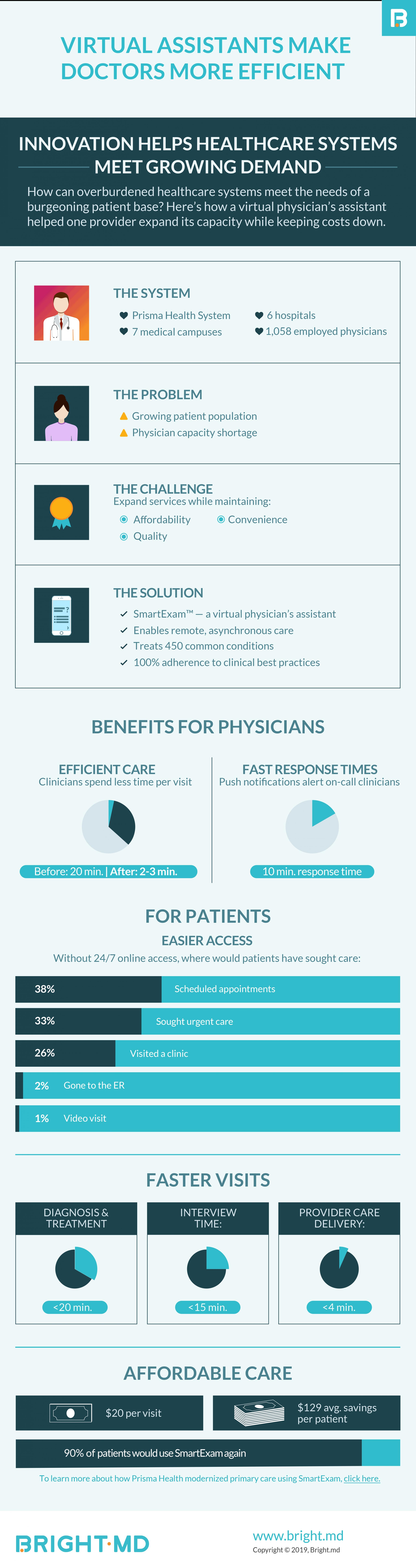 Virtual Assistants Make Doctors More Efficient