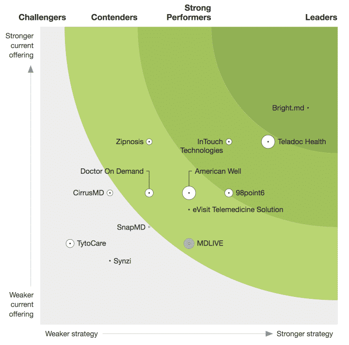 The Forrester New Wave™️: Virtual Care Solutions For Digital Health, Q2 2019